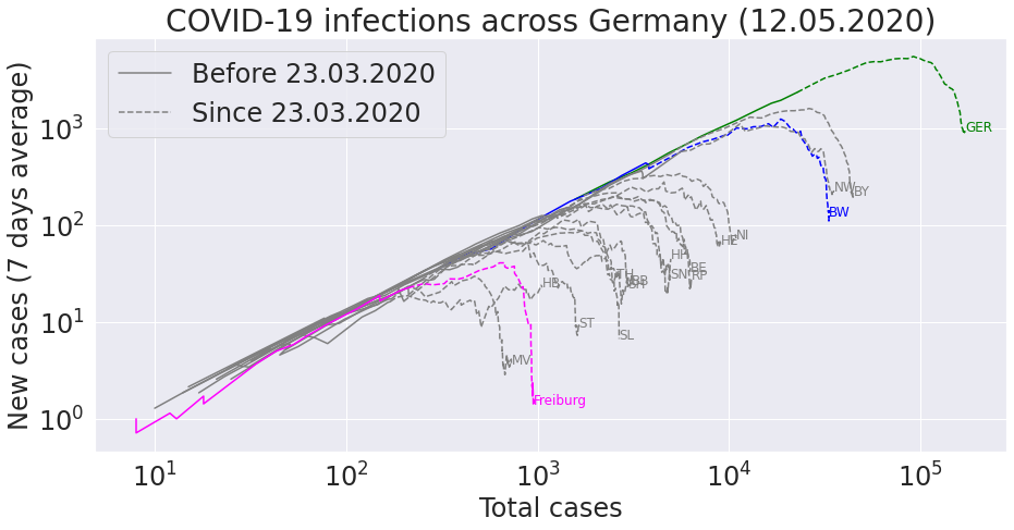 COVID-19 infections across Germany